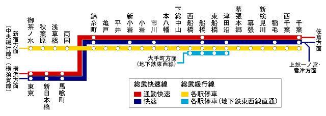 総武線にも、快速線と緩行線がある : 関西人のための、東京 ...